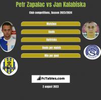 Petr Zapalac vs Jan Kalabiska h2h player stats