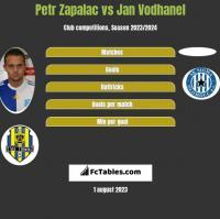 Petr Zapalac vs Jan Vodhanel h2h player stats