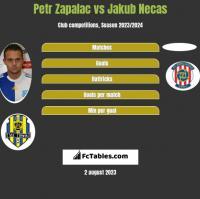 Petr Zapalac vs Jakub Necas h2h player stats