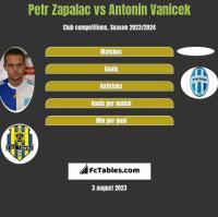 Petr Zapalac vs Antonin Vanicek h2h player stats