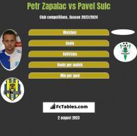Petr Zapalac vs Pavel Sulc h2h player stats