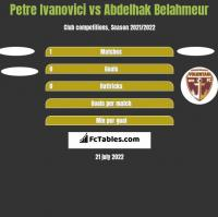Petre Ivanovici vs Abdelhak Belahmeur h2h player stats