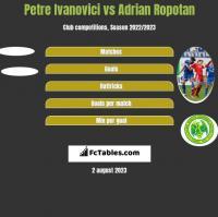Petre Ivanovici vs Adrian Ropotan h2h player stats