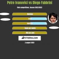 Petre Ivanovici vs Diego Fabbrini h2h player stats