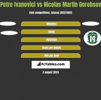 Petre Ivanovici vs Nicolas Martin Gorobsov h2h player stats