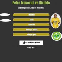 Petre Ivanovici vs Nivaldo h2h player stats