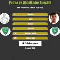 Petros vs Abdelkader Oueslati h2h player stats