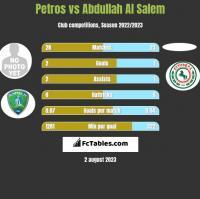 Petros vs Abdullah Al Salem h2h player stats