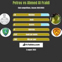 Petros vs Ahmed Al Fraidi h2h player stats