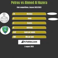 Petros vs Ahmed Al Nazera h2h player stats