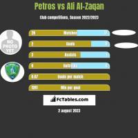 Petros vs Ali Al-Zaqan h2h player stats