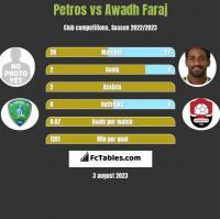 Petros vs Awadh Faraj h2h player stats