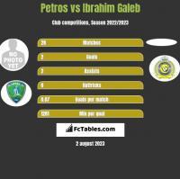 Petros vs Ibrahim Galeb h2h player stats