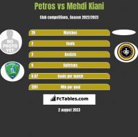 Petros vs Mehdi Kiani h2h player stats