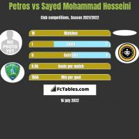 Petros vs Sayed Mohammad Hosseini h2h player stats