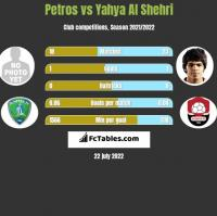 Petros vs Yahya Al Shehri h2h player stats
