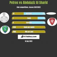 Petros vs Abdulaziz Al Sharid h2h player stats
