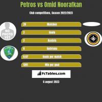 Petros vs Omid Noorafkan h2h player stats