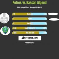 Petros vs Hassan Algeed h2h player stats
