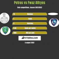 Petros vs Fwaz Altryes h2h player stats