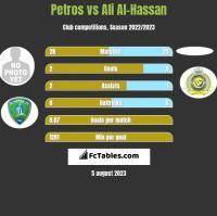 Petros vs Ali Al-Hassan h2h player stats