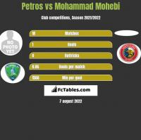 Petros vs Mohammad Mohebi h2h player stats