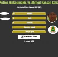 Petros Giakoumakis vs Ahmed Hassan Koka h2h player stats