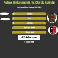 Petros Giakoumakis vs Clarck Nsikulu h2h player stats