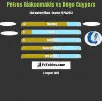 Petros Giakoumakis vs Hugo Cuypers h2h player stats