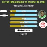 Petros Giakoumakis vs Youssef El Arabi h2h player stats