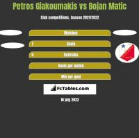 Petros Giakoumakis vs Bojan Matic h2h player stats