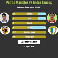 Petros Mantalos vs Andre Simoes h2h player stats