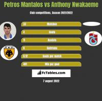 Petros Mantalos vs Anthony Nwakaeme h2h player stats