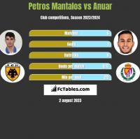 Petros Mantalos vs Anuar h2h player stats