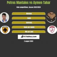 Petros Mantalos vs Aymen Tahar h2h player stats