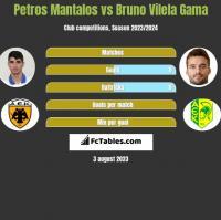 Petros Mantalos vs Bruno Vilela Gama h2h player stats