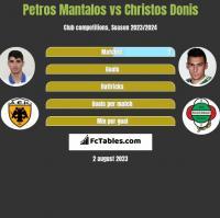 Petros Mantalos vs Christos Donis h2h player stats