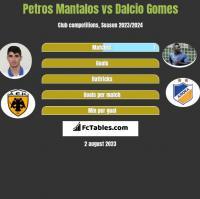 Petros Mantalos vs Dalcio Gomes h2h player stats