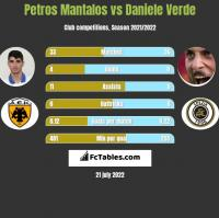 Petros Mantalos vs Daniele Verde h2h player stats
