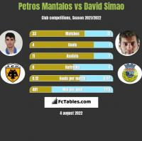 Petros Mantalos vs David Simao h2h player stats