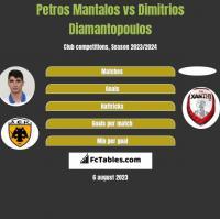 Petros Mantalos vs Dimitrios Diamantopoulos h2h player stats