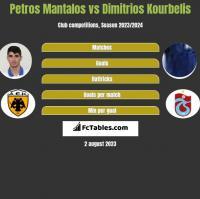Petros Mantalos vs Dimitrios Kourbelis h2h player stats