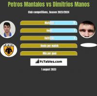 Petros Mantalos vs Dimitrios Manos h2h player stats