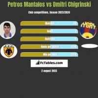 Petros Mantalos vs Dmytro Chyhrynskyi h2h player stats