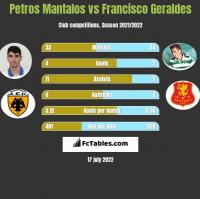 Petros Mantalos vs Francisco Geraldes h2h player stats