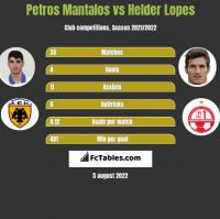 Petros Mantalos vs Helder Lopes h2h player stats