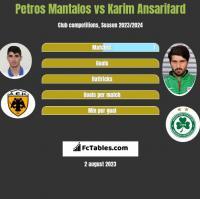 Petros Mantalos vs Karim Ansarifard h2h player stats