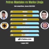 Petros Mantalos vs Marko Livaja h2h player stats