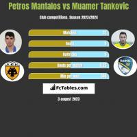 Petros Mantalos vs Muamer Tankovic h2h player stats