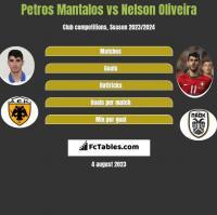 Petros Mantalos vs Nelson Oliveira h2h player stats